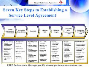 Hr Service Level Agreement Template by Developing And Implementing Slas That Drive Organizational