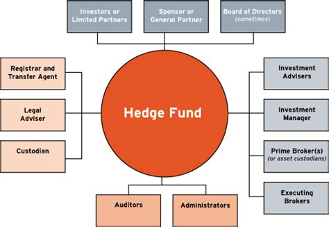 hedge fund definition hedge funds what happens if we a 2008 type market