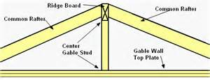 Cornice Vents Gable Roof Framing Technique