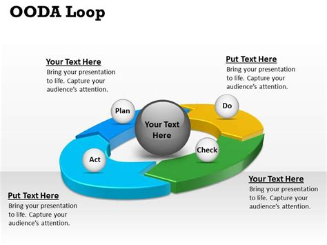 Awesome Management Presentation Showing Ooda Loop Powerpoint