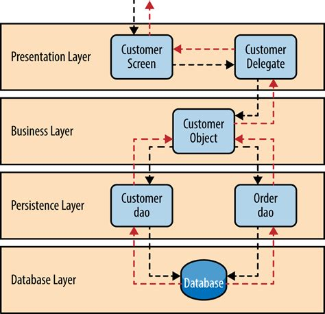 architecture software 1 layered architecture software architecture patterns