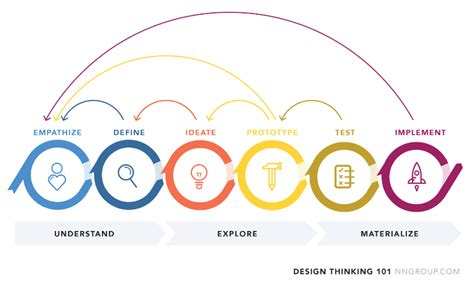 design thinking app how to implement design thinking in your app development