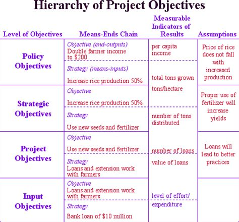 management by objectives template project manager objective turtletechrepairs co