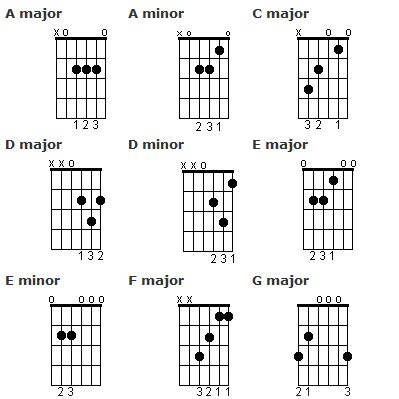 tutorial in guitar guitar for beginners learn open chords strumming and