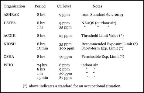 carbon monoxide levels standards for detectors