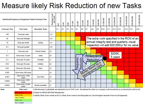 how to measure the size of risk reduction from risk