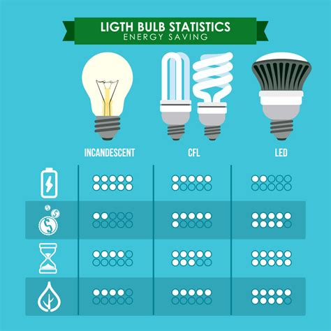 Led Light Bulb Savings Here S One Easy Way To Lower Your Electric Bill
