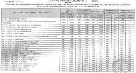 tabla de remuneraciones losep ecuador escala de sueldos 2016 servidores publicos ecuador tabla