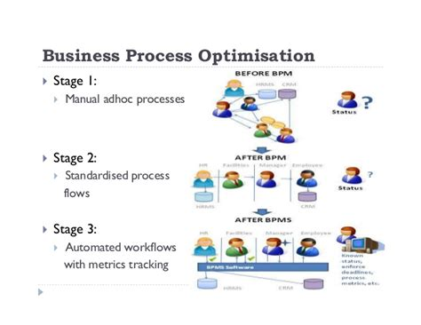 Beautiful Software To Build House #8: Driving-business-agility-through-business-process-optimization-pdf-12-638.jpg?cb=1443687807