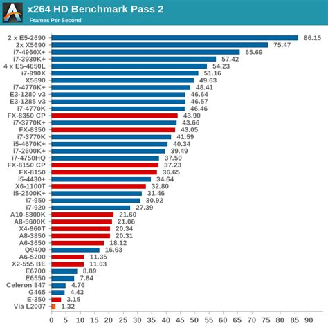 processor bench marks cpu benchmarks choosing a gaming cpu october 2013 i7