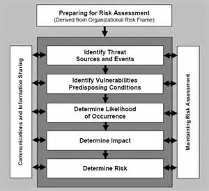 Nist Risk Assessment Template by What Constitutes A Legitimate Hipaa Risk Analysis