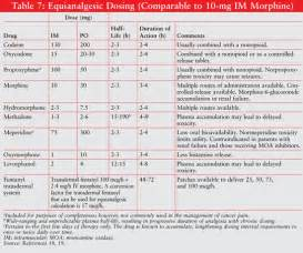 Equianalgesic Table Concepts In Cancer Pain Management