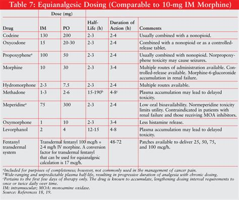 Opioid Conversion Table Pdf by Pin Opioid Conversion Chart On