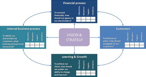 The Best Article Balanced Scorecard Kaplan Norton balanced scorecard understanding the basics