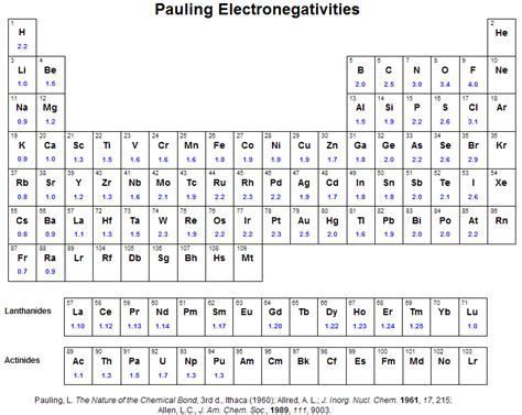 Table Of Electronegativities by Periodic Table Of Electronegativity Values Savvy Chemist