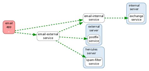 free application dependency mapping tools pathway systems dependency mapping of it systems and