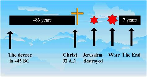Seventy Weeks judaism now the seventy weeks of daniel from the