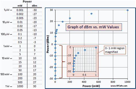 decibel tutorial db  dbm  gain  milliwatts rf cafe