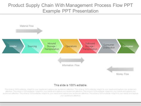 Product Supply Chain With Management Process Flow Ppt Exle Ppt Presentation Ppt Images Supply Chain Process Flow Chart Template