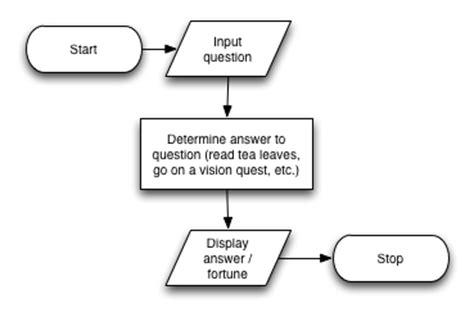flowchart input output design input processing and output csci ua 0002