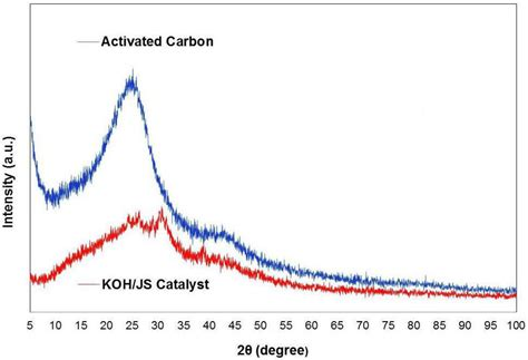 xrd pattern of activated carbon applied sciences free full text continuous process for