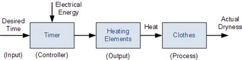 exle of open loop system with block diagram open loop system and open loop systems