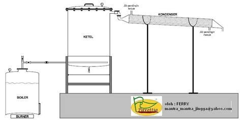 Minyak Nilam Bulan kebun nilam indonesia standard alat suling destilator
