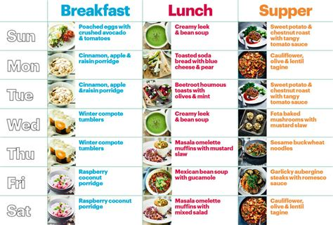 healthy diet plan vegetarian uxshare