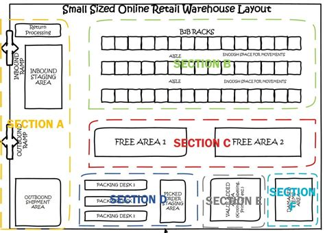 types of layout of warehouse setting up a directed putaway algorithm warehouse