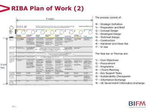 design and build procurement riba bim from an fm perspective