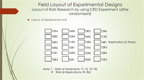 design of experiment using spss one way anova for completely randomized design crd