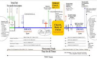 Growing in grace bible study timeline of the bible