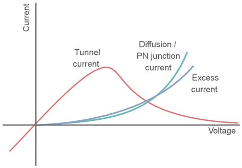 tunnel diode is a pn diode with tunnel diode theory characteristics electronics notes