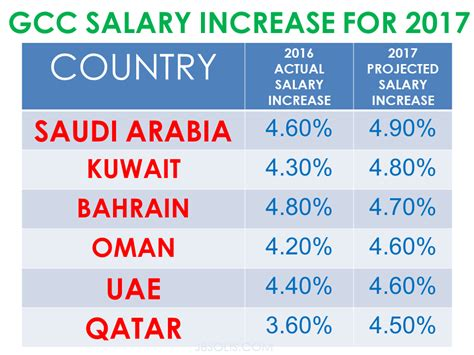Mba Minimum Salary In Dubai by Salary Increase For Ksa Uae Kuwait Bahrain Oman And Qatar