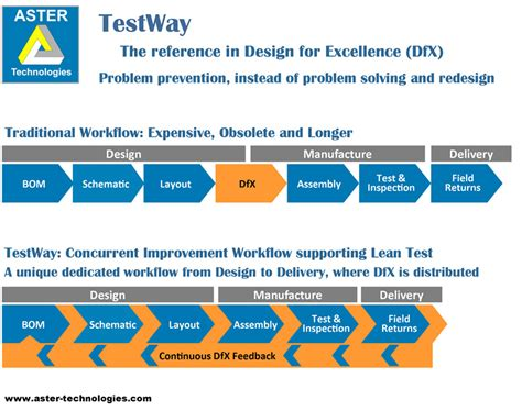 design excellence criteria testway the reference in design for excellence dfx