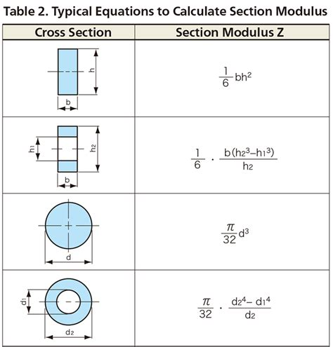 section modulus of pipe formula section modulus pipe solutions to standard problems