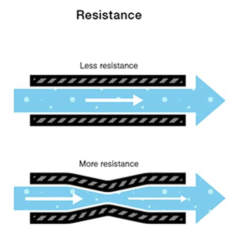 what is the meaning of resistance of a resistor voltage current resistance and ohm s learn sparkfun