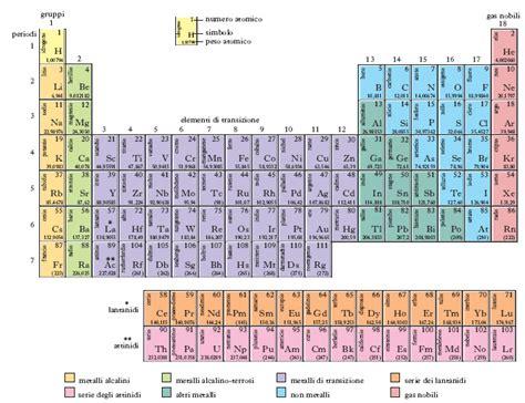 tavola periodica degli elementi da stare zanichelli elemento nell enciclopedia treccani