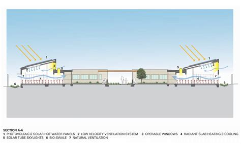 what is section 42 gallery of sweetwater spectrum community lms architects 26