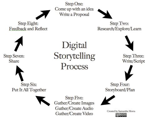 edtechteacher 8 steps to great digital storytelling