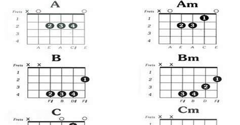 tutorial gitar zombie gitar kapok kord gitar asas basic