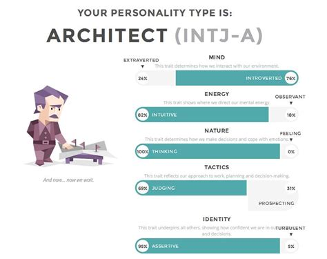 home design personality quiz architect personality traits home design