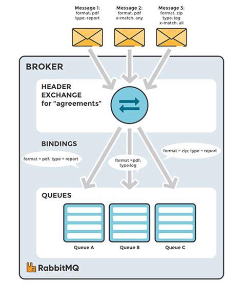 Part 4: RabbitMQ Exchanges, routing keys and bindings ... Rabbitmq C