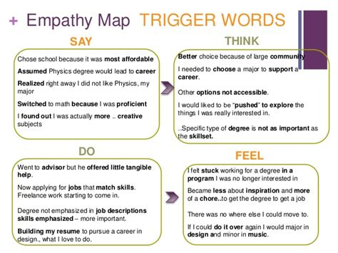 design thinking empathy stanford design thinking lab empathy map submission