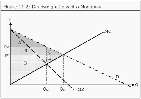 Monopoly Price Ceiling by Deadweight Loss Monopoly Homework Assignment Help Tutor