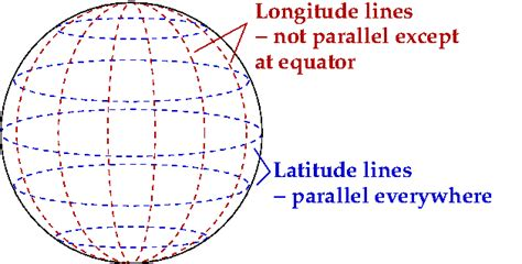 israel longitude and latitude lines through straight lines in a curvy universe galileo s pendulum