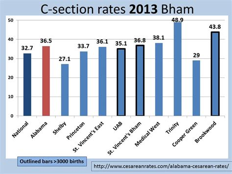 cesarean section rates by hospital c section rate by hospital 28 images c section rate by