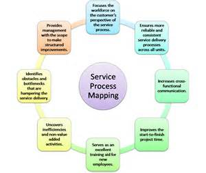 services process mapping business fundas