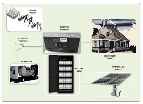 Solution Of Load Shedding by Simple Load Shedding Solution Netshield South Africa