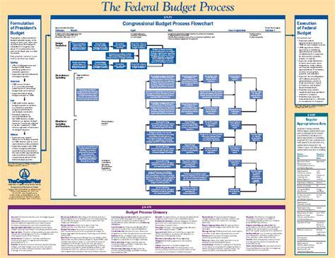 congress flowchart federal budget process flowchart flowchart in word
